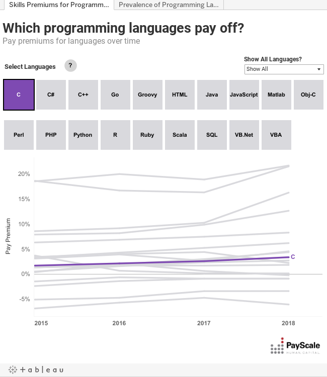 When Does it Pay to Learn Programming Languages? - Compensation Research