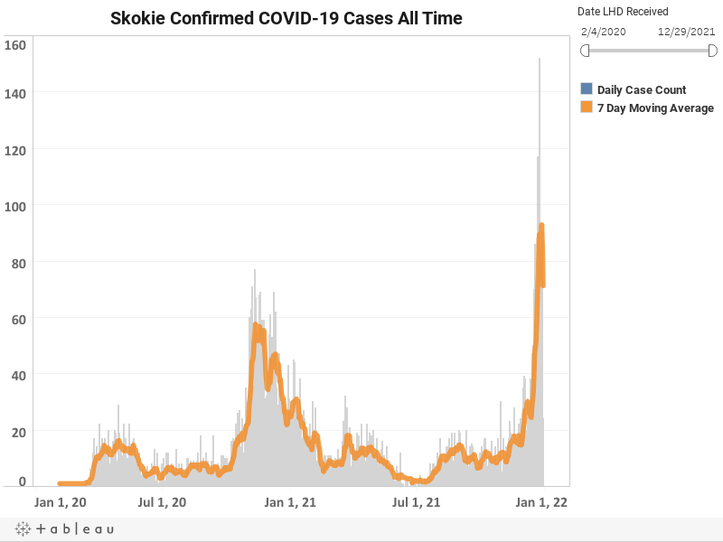 Skokie Confirmed COVID-19 Cases All Time.