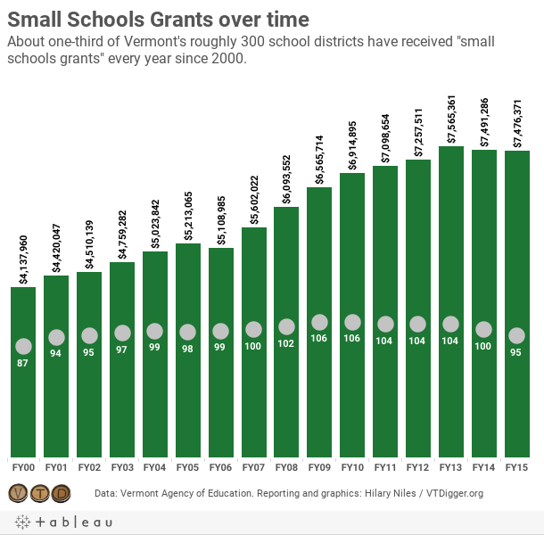 Small Schools Grants over timeAbout one-third of Vermont