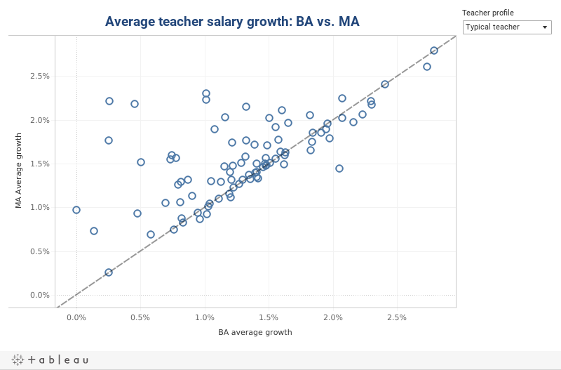 Salary Growth BAvsMA dash