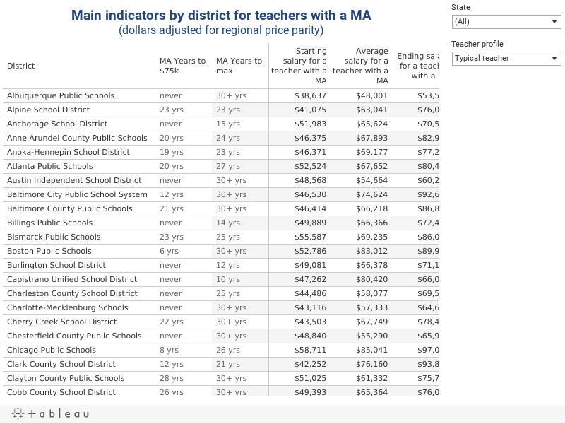 Main indicators by district for teachers with a MA(dollars adjusted for regional price parity)