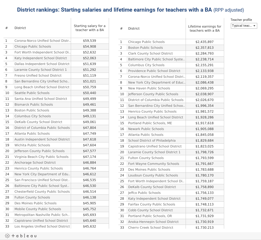 District rankings: Starting salaries and lifetime earnings for teachers with a BA (RPP adjusted)