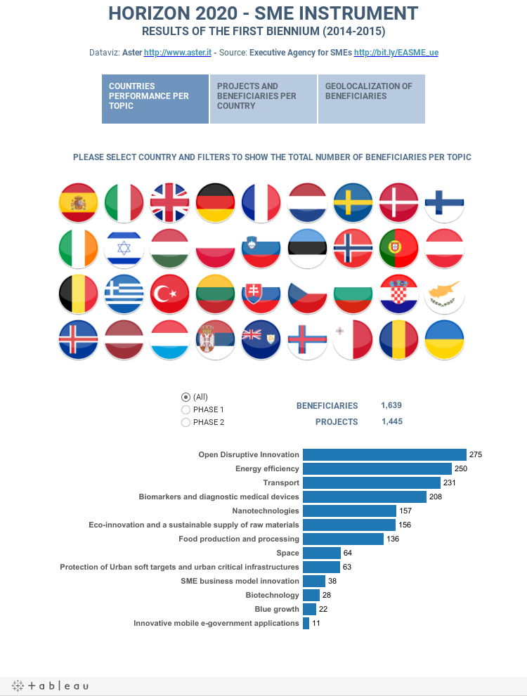 HORIZON 2020 - SME INSTRUMENTRESULTS OF THE FIRST BIENNIUM (2014-2015)Dataviz: Aster http://bit.ly/ASTER_it - Source: Executive Agency for SMEs http://bit.ly/EASME_ue
