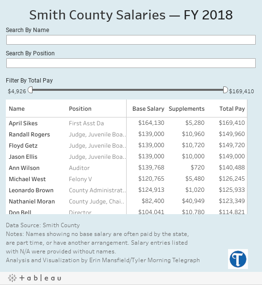 A look at the top salaries in Smith County government