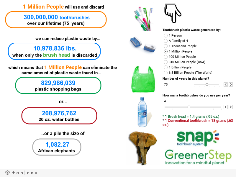 Toothbrush Waste by the Numbers