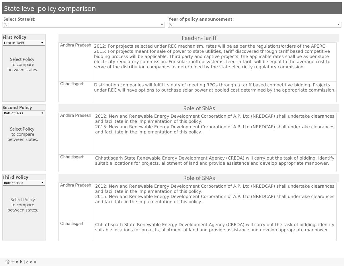 State level policy comparison