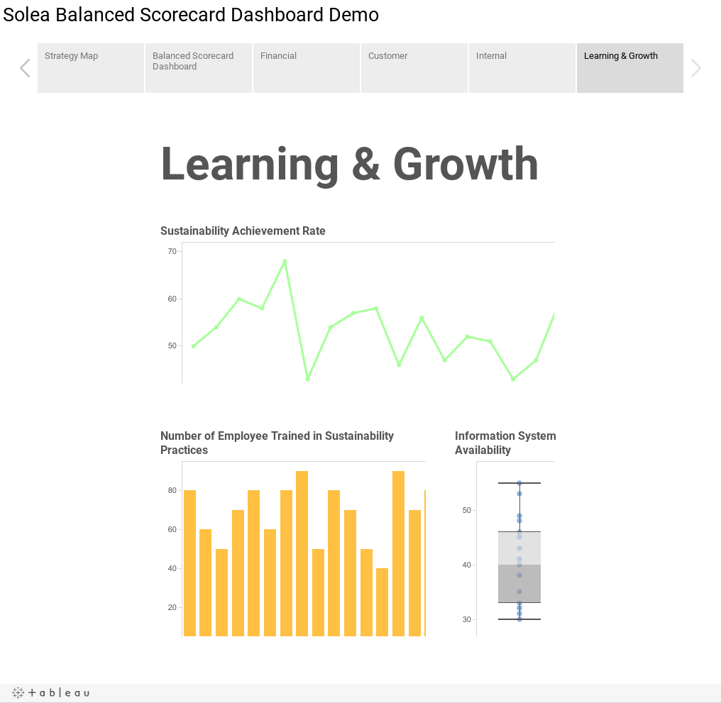Workbook Solea Balanced Scorecard Dashboard Demo