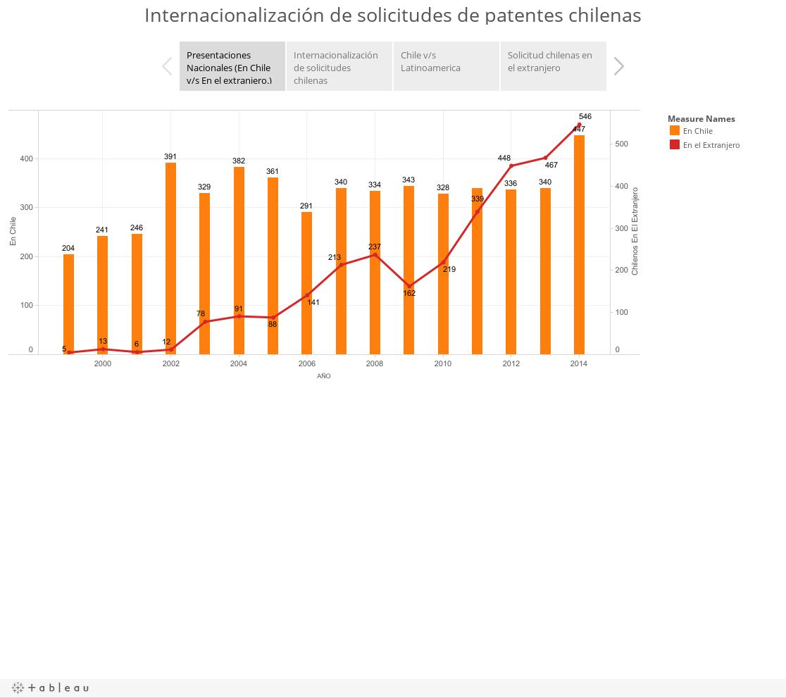 Internacionalización de solicitudes de patentes chilenas