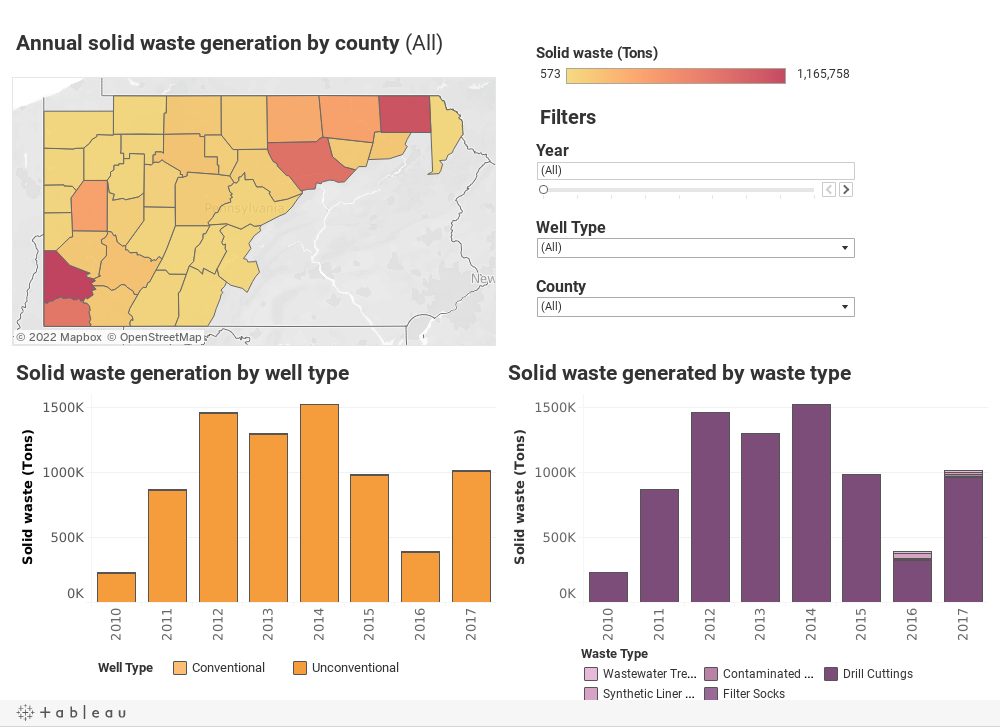 Pennsylvania Oil and Gas Waste Mapping Tool | PSE