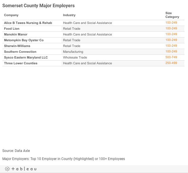 Somerset Major Employers