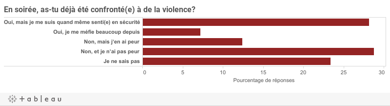 ViolenceD