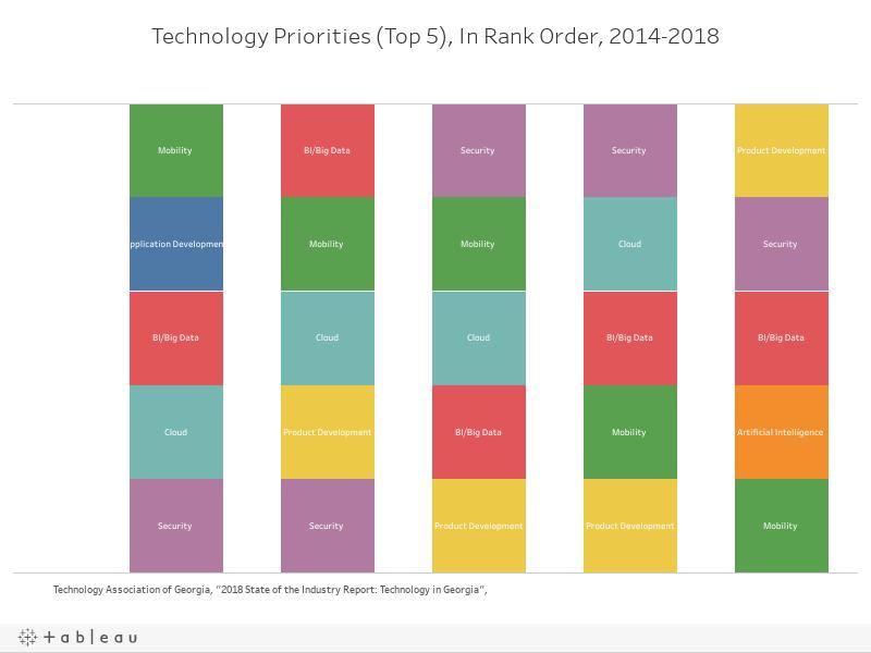 Tech Priorities 2018