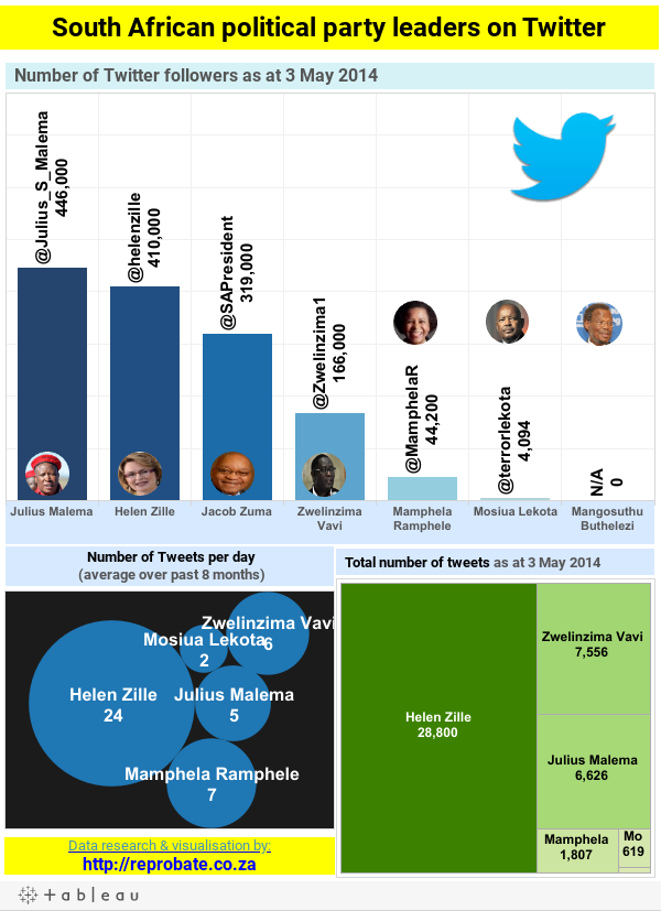 South African political party leaders on Twitter