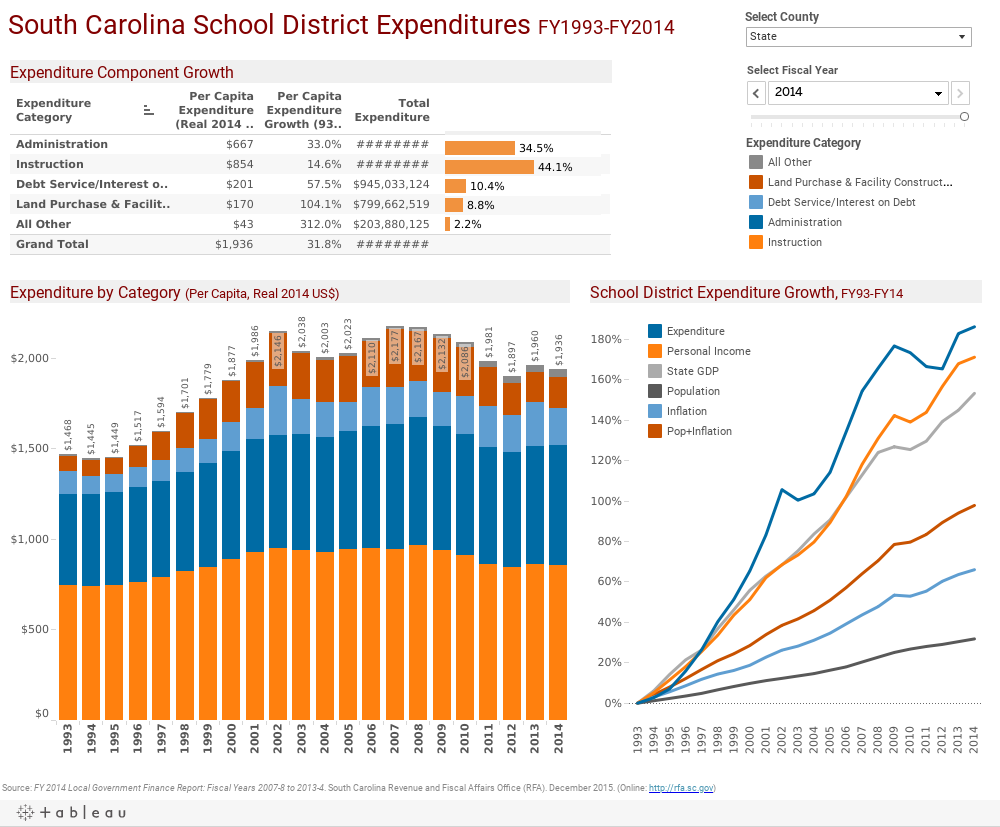 South Carolina School District Expenditures FY1993-FY2014