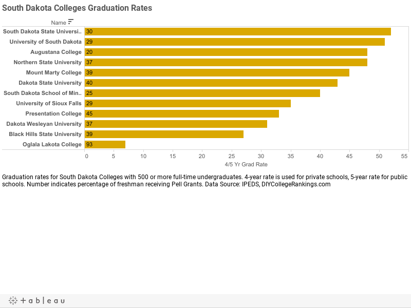South Dakota Colleges Graduation Rates