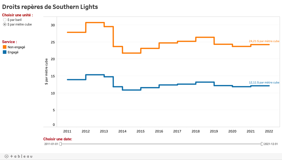 Droits repères de Southern Lights