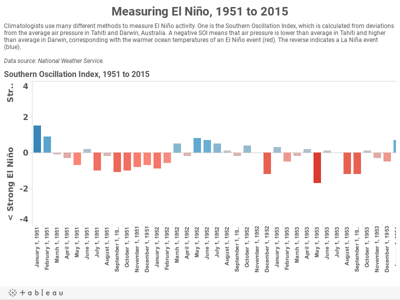 Measuring El Niño, 1951 to 2015