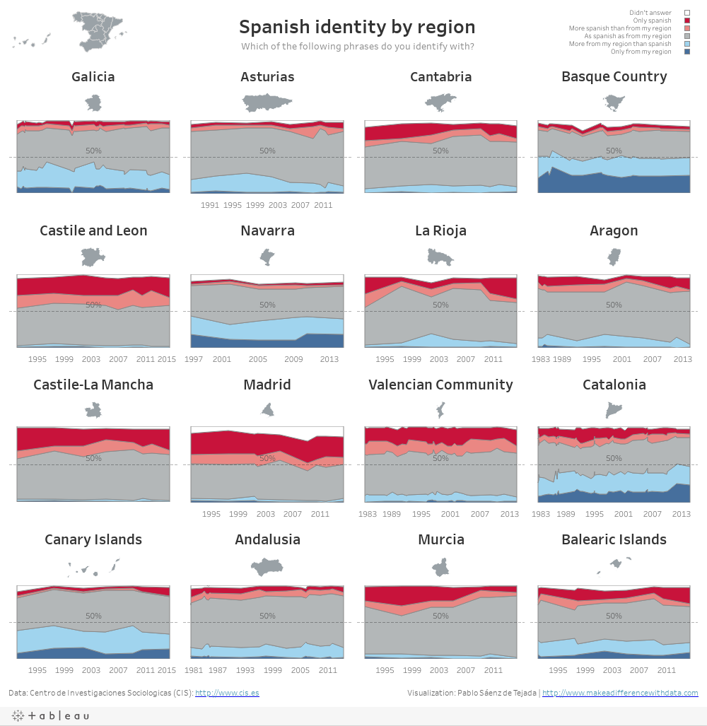 Spanish identity by regionWhich of the following phrases do you identify with?