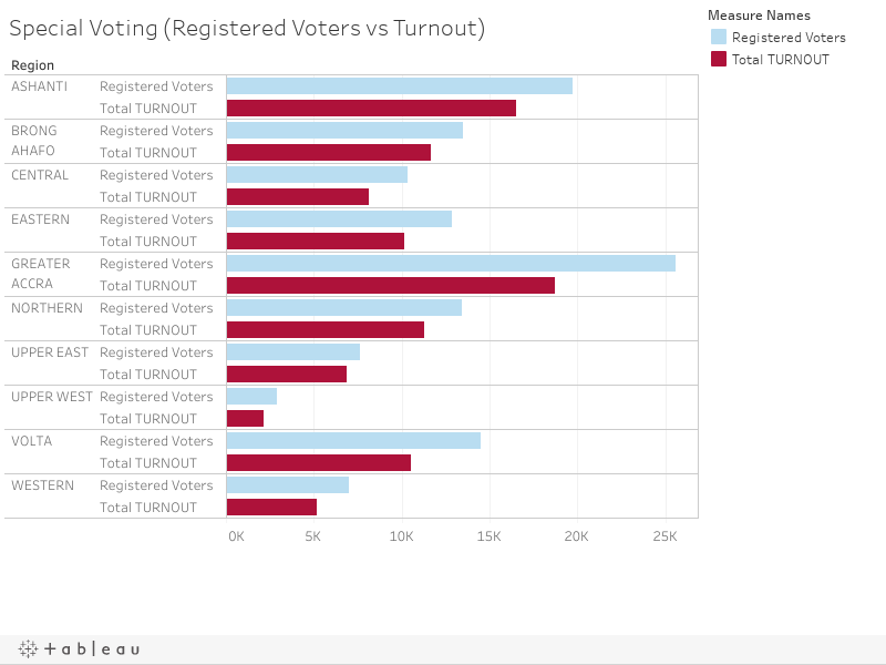 Special Voting (Registered Voters vs Turnout)