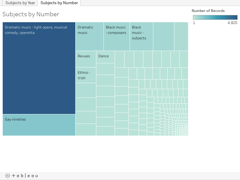 visualization of Spencer Collection subjects