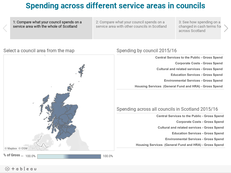 Spending across different service areas in councils