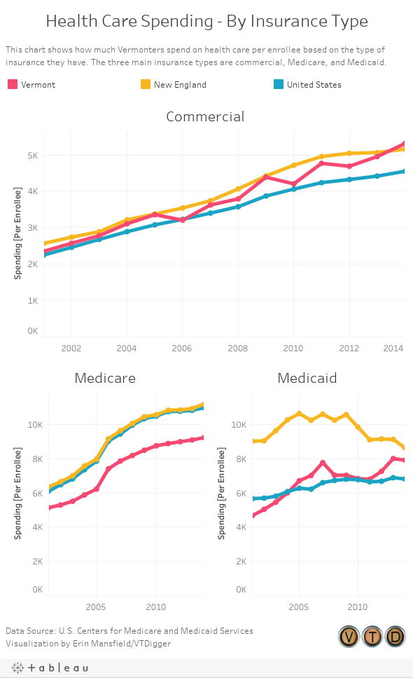 Health Care Spending - By Insurance Type
