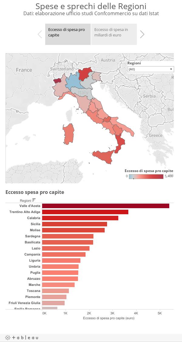 Spese e sprechi delle RegioniDati: elaborazione ufficio studi Confcommercio su dati Istat