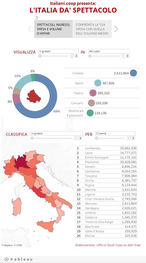 Italiani.coop presenta:L'ITALIA DA' SPETTACOLO