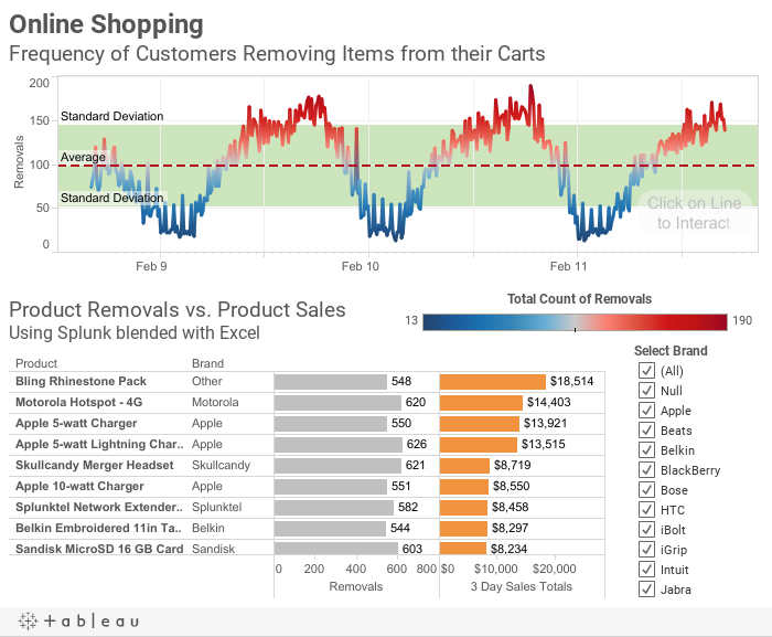 Online ShoppingFrequency of Customers Removing Items from their Carts
