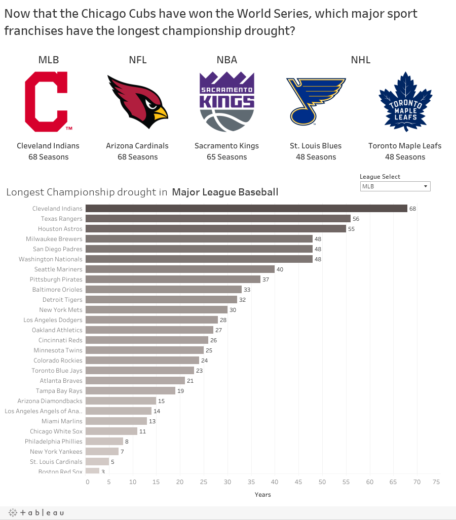 Now that the Chicago Cubs have won the World Series, which major sport franchises have the longest championship drought?