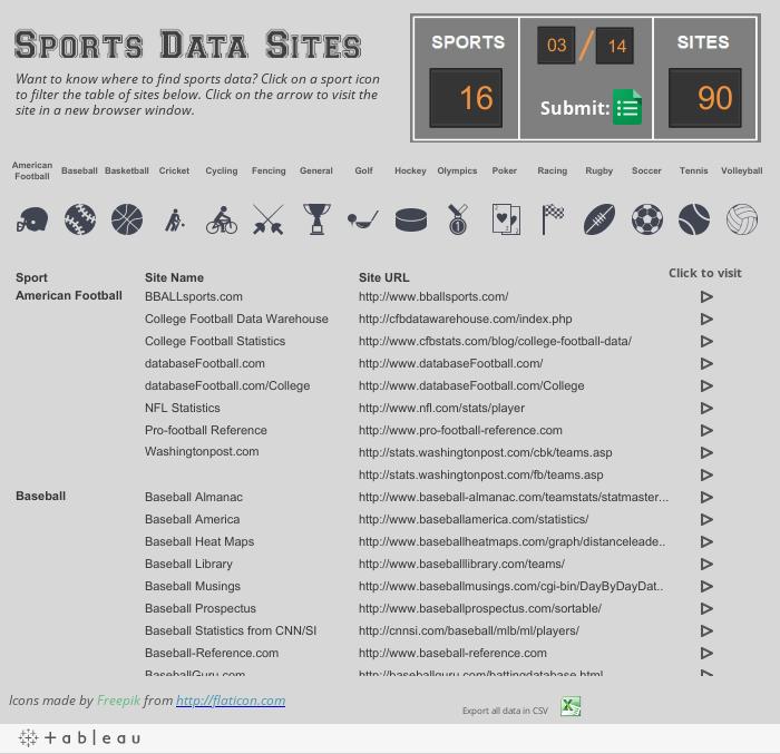 SportsDataSites