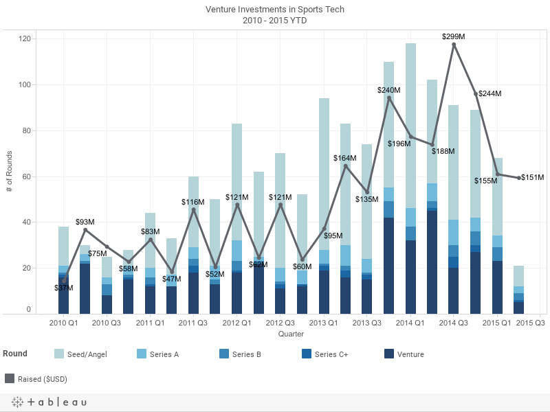 Venture Investments in Sports Tech2010 - 2015 YTD
