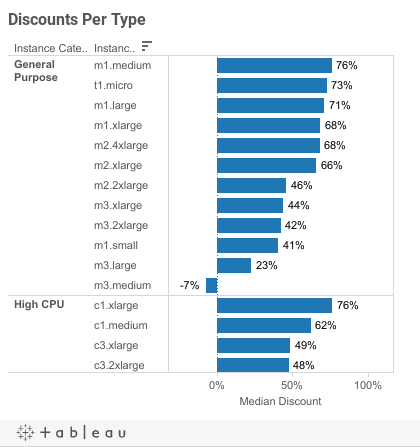 Discount Type Dash