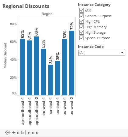 Regional Discount Dash