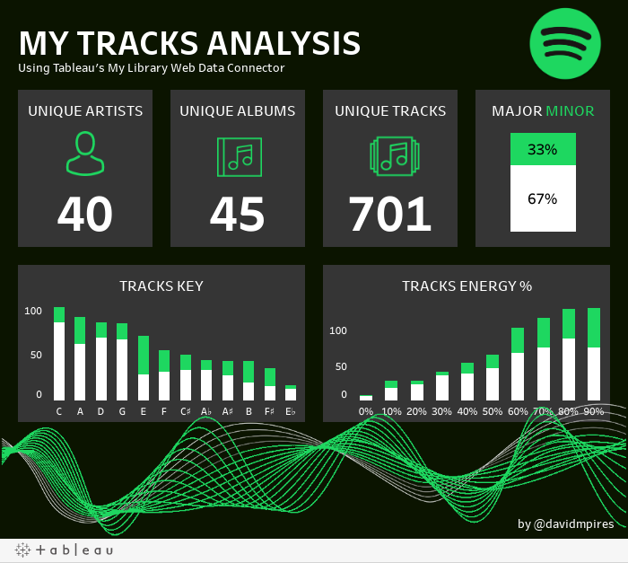 Tracks Analysis
