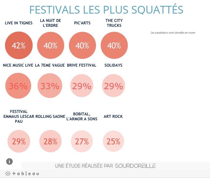 Festivals les plus squattés