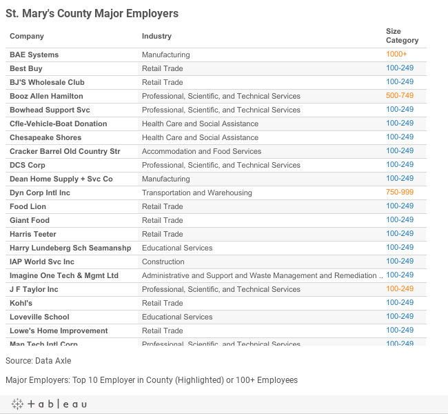 St. Marys Major Employers