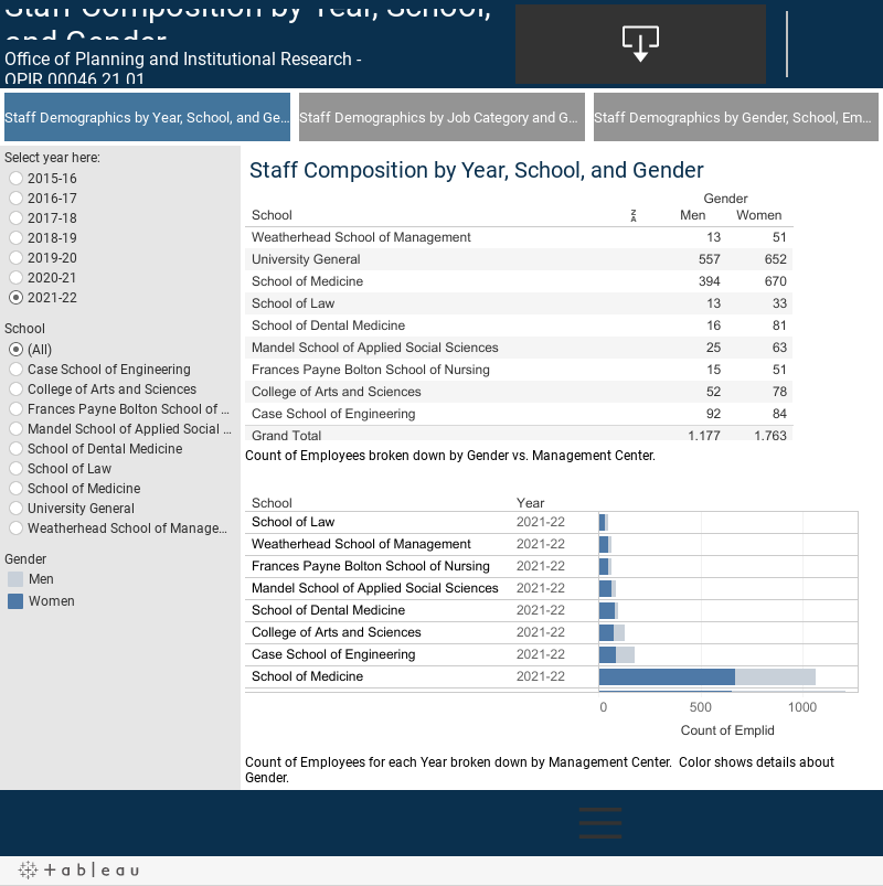 Staff Composition by Year, School, and Gender
