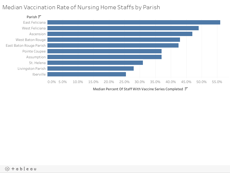 Median Vaccination Rate of Nursing Home Staffs by Parish