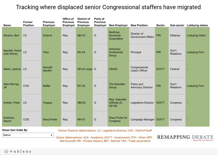 Tracking where displaced senior Congressional staffers have migrated