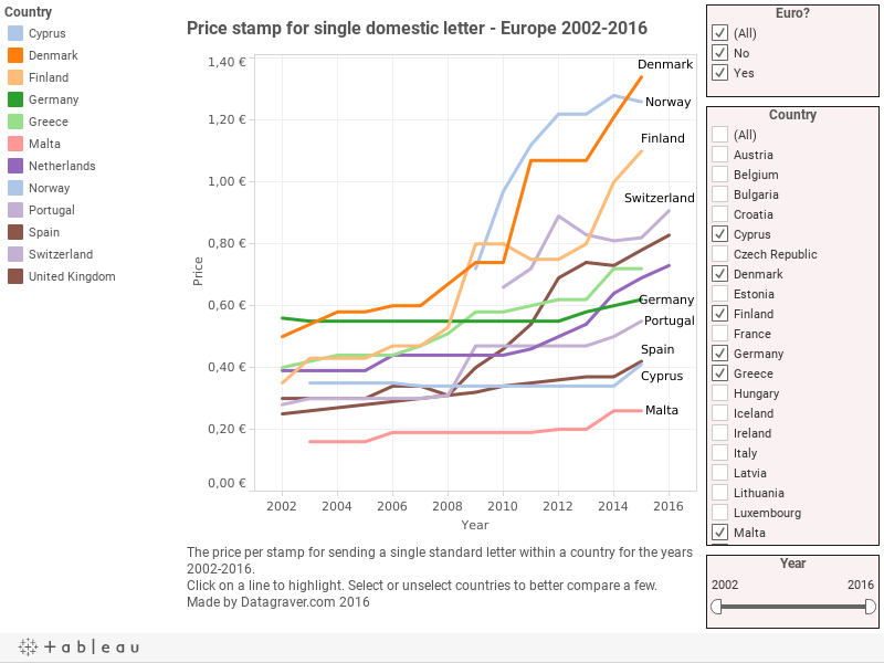 Price stamp for single domestic letter - Europe 2002-2015