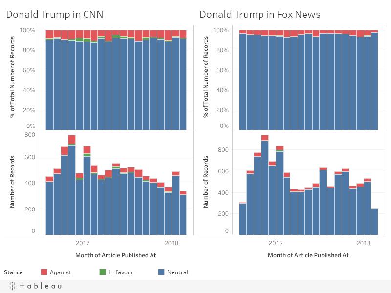 Donald Trump (CNN vs Fox News)