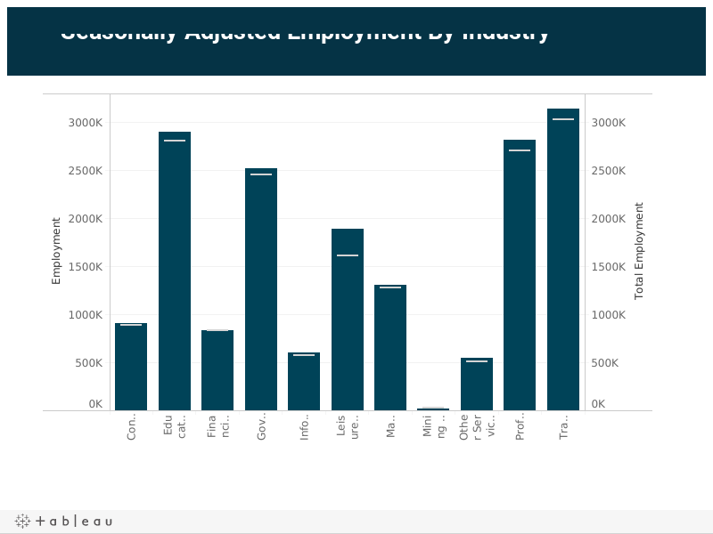 CA Seasonally Adjusted Employment By Industry