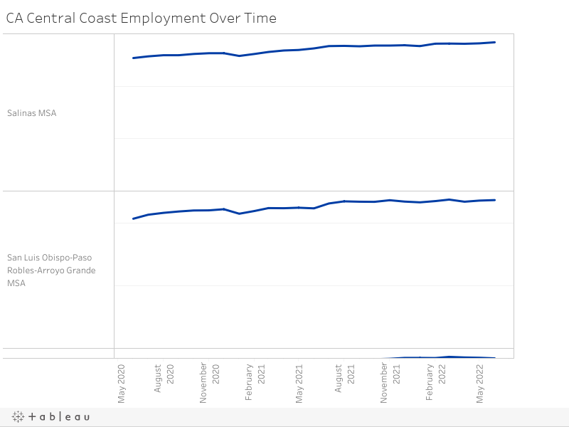 CA Central Coast Employment Over Time