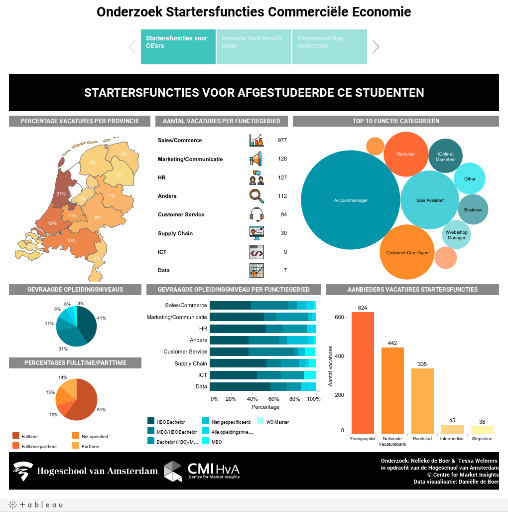 Onderzoek Startersfuncties Commerciële Economie