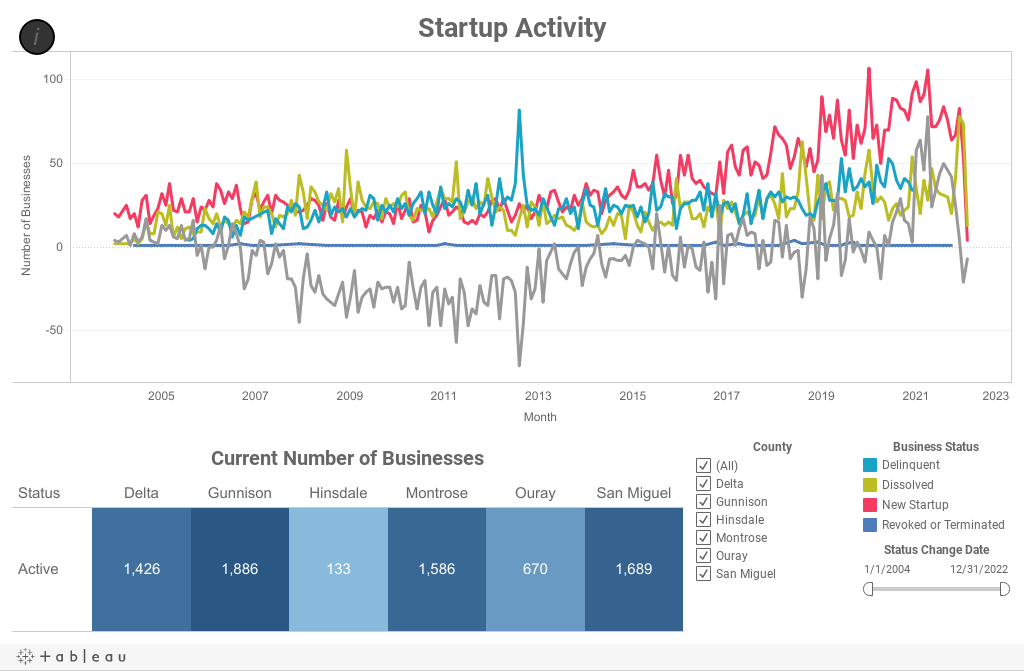 Business Activity Overview