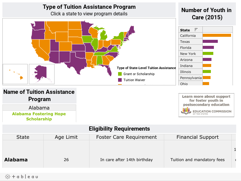 State-Level Tuition Assistance for Foster Youth