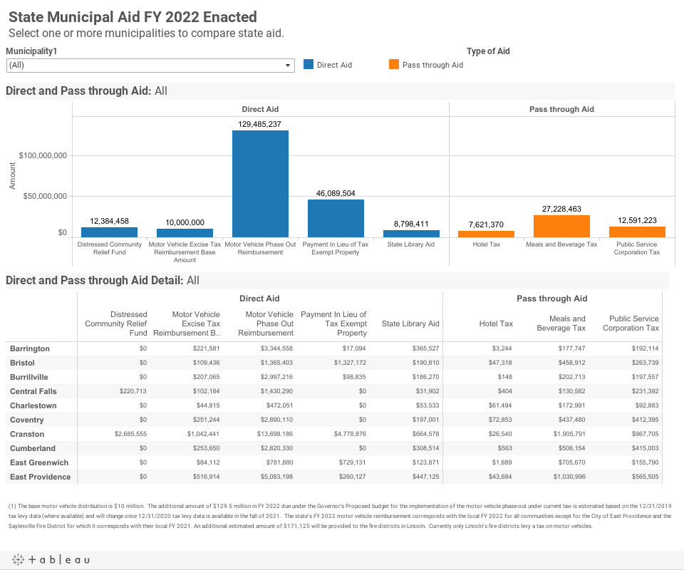 State Municipal Aid FY 2022 EnactedSelect one or more municipalities to compare state aid.