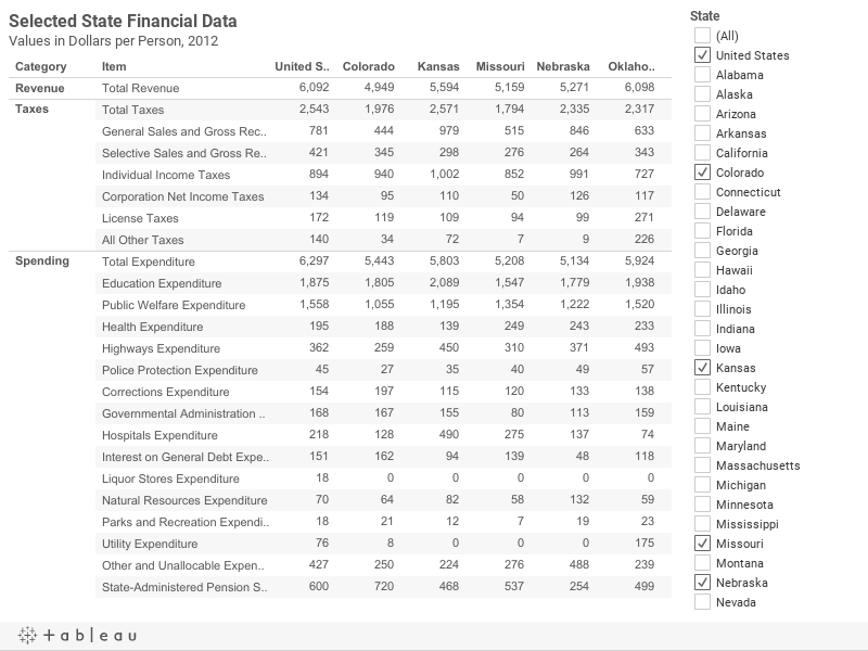 Financials Per Person