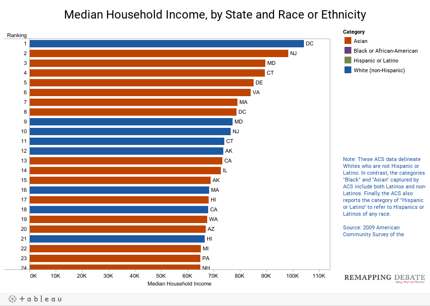 Median Household Income, by State and Race or Ethnicity